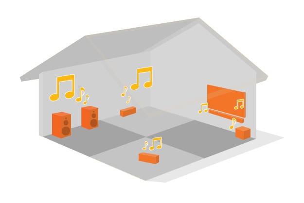 Klang im ganzen Haus: unbegrenzt